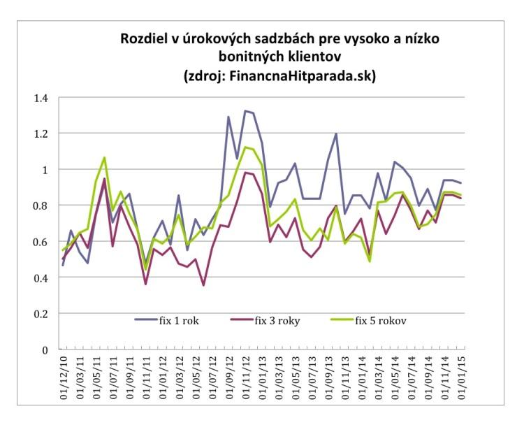 Rozdiel v úrokových sadzbách pre vysoko a nízko bonitných klientov Zdroj: Financnahitparada.sk