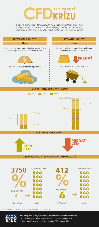Ako zarobiť na pohyboch cien zlata? Zdroj: SAXO