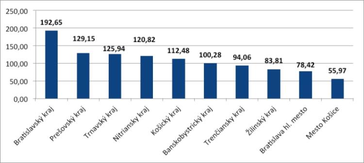 Graf č. 1: Kapitálové výdavky na 1 obyvateľa za samosprávy podľakrajov vroku 2014 v eurách