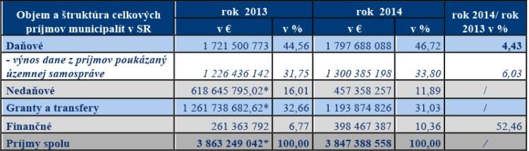 Tabuľka č. 1: Výška a štruktúra celkových príjmov municipalít (vrátane ich rozpočtových organizácií)