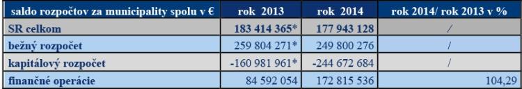 Tabuľka č. 4: Výška salda celkového rozpočtu ajednotlivých častí rozpočtov za municipality v SR