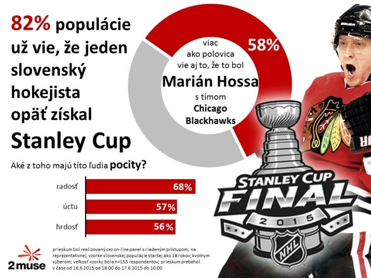 Prieskum Marián Hossa Stanley cup hokej Slováci
