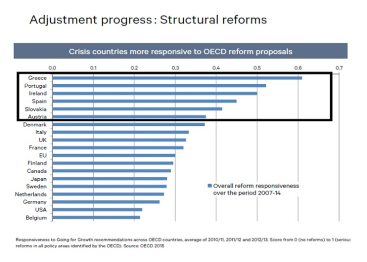 Adjustment progress: Structural reforms. Slovakia.