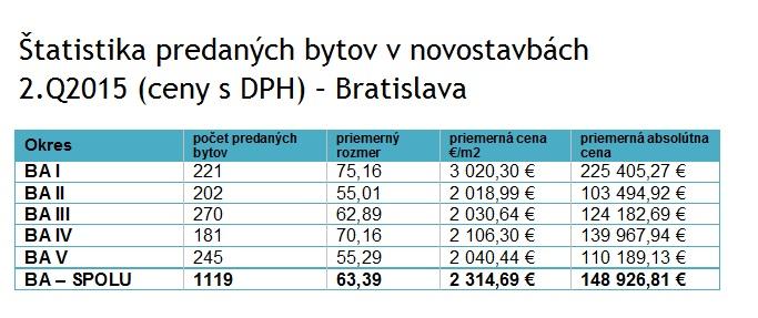 Štatistika predaných bytov v novostavbách 2.Q2015 (ceny sDPH) – Bratislava. Zdroj: Bencont
