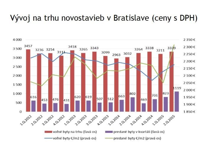 Novostavby ceny byty Bratislava Bencont