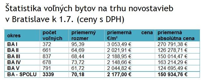 Tabuľka 2: Štatistika voľných bytov na trhu novostavieb v Bratislave k 1.7. (ceny s DPH). Zdroj: Bencont