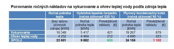 Porovnanie ročnýchnákladov na vykurovanie aohrev teplej vody podľa zdroja tepla