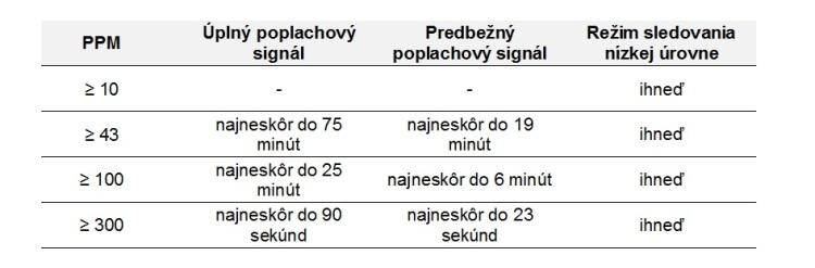 Honeywell: Aktivácia poplachového signálu
