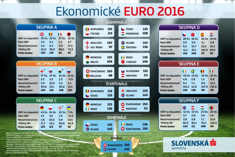 Ekonomické Euro 2016