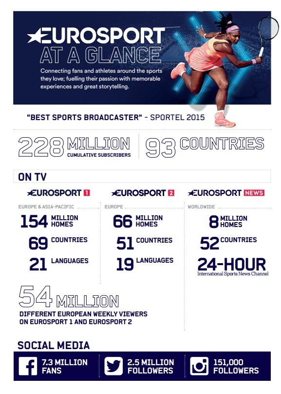 Eurosport HD na Digisporte