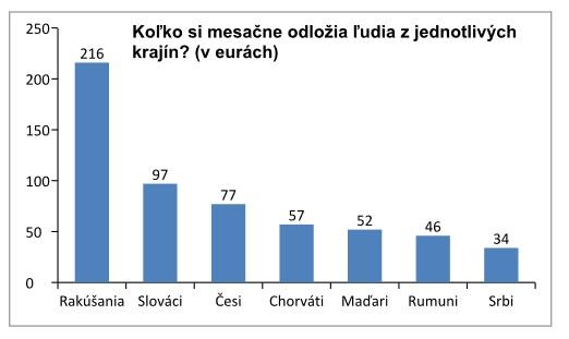 Priemernú sumu, ktorú si Slováci mesačne odkladajú bokom, vtomto roku zvýšili o3 eurá. Ešte lepší boli Maďari snárastom o 5 eur, pokles zaznamenali len Srbi aChorváti.