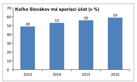 Zo sporiacich či investičných produktov zažíva na Slovensku najväčší úspech sporiaci účet. Od roku 2013 narástlo jeho používanie o 10 percentuálnych bodov.