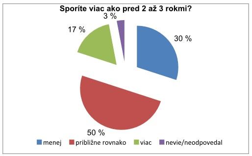 Polovica Slovákov sporí približne rovnakú sumu ako pred 2 či 3 rokmi. 17 percentám sa dnes darí odkladať viac, najmä kvôli tomu, že buď začali pracovať alebo sú opäť zamestnaní.