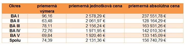 Špecifiká ponúkaných bytov na sekundárnom trhu za 3.kv. 2016 (ceny sú vrátane DPH)
