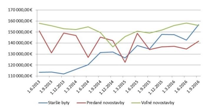 Graf 1: Priemerná absolútna cena bytov na sekundárnom trhu ana trhu snovostavbami (ceny sú vrátane DPH)