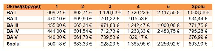 Ceny prenájmu senergiami podľa izbovosti aokresov za 3. kv. 2016