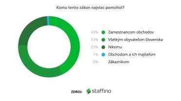 Prieskum nezávislého hodnotiaceho systému Staffino