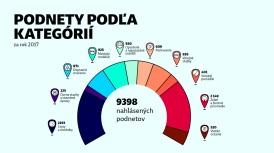 Odkazprestarostu.sk 2017: Podnety podľa kategórií