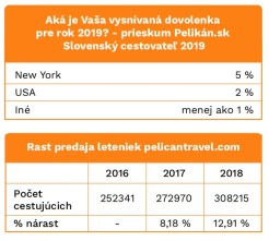 Výročná správa Pelikan.sk za rok 2018 a trendy na 2019